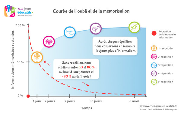 La courbe de l'oubli montre que les répétitions espacées contribuent à la mémorisation durable